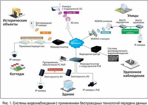 Системы видеонаблюдения с применением беспроводных технологий передачи данных