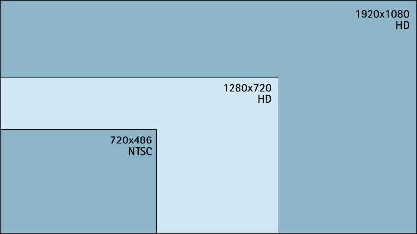 Слева, полноразмерное изображение JPEG (704x576 пикселей) от аналоговой камеры с использованием чересстрочной развертки. Справа, полноразмерное изображение JPEG (разрешение 640 х 480 пикселей) с сетевой камеры Axis используя технологию прогрессивной развертки. Обе камеры используется один и тот же тип объектива и скорость автомобиля была же на 20 км/ч (15 миль/ч). Фон нормально видно в обоих случаях. Однако, водитель был отчетливо виден только на изображении, в котором используется технология прогрессивной развертки.